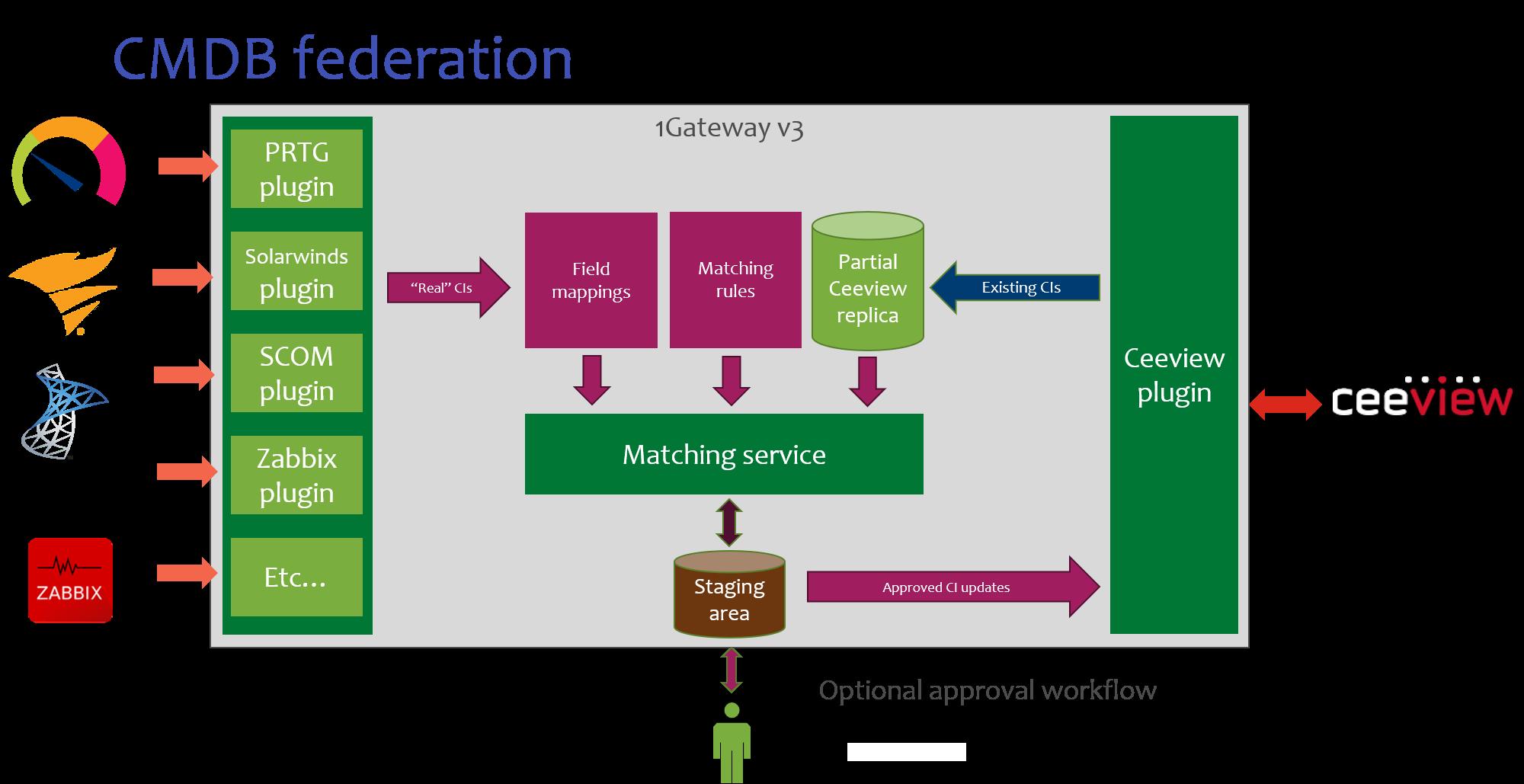 architecture showing 1gateways cmd federation approach
