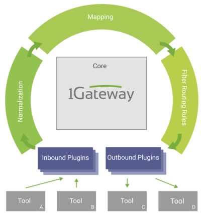 architecture illustration showing the message flow from endpoint to endpoint